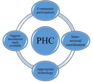 Covid19 and Essential PHC Sysyems